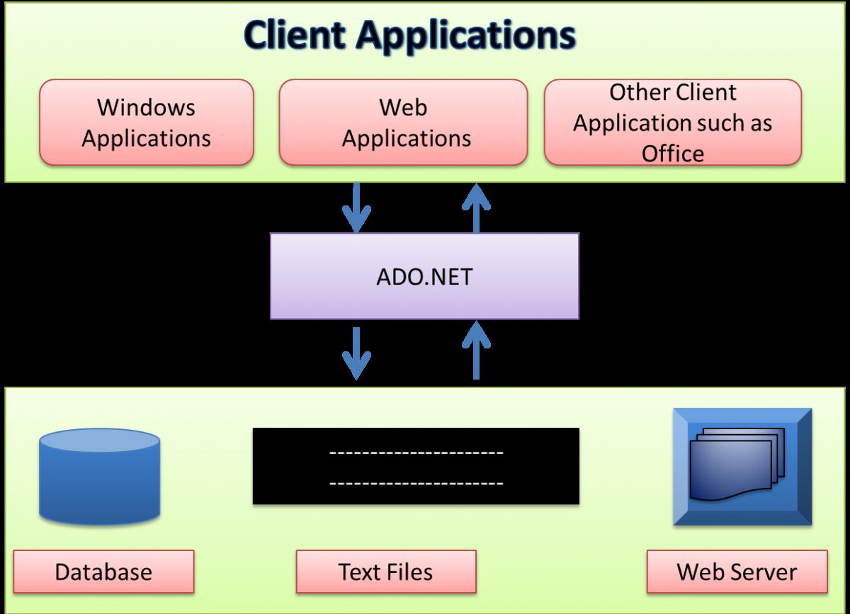 ADO.NET Tutorial