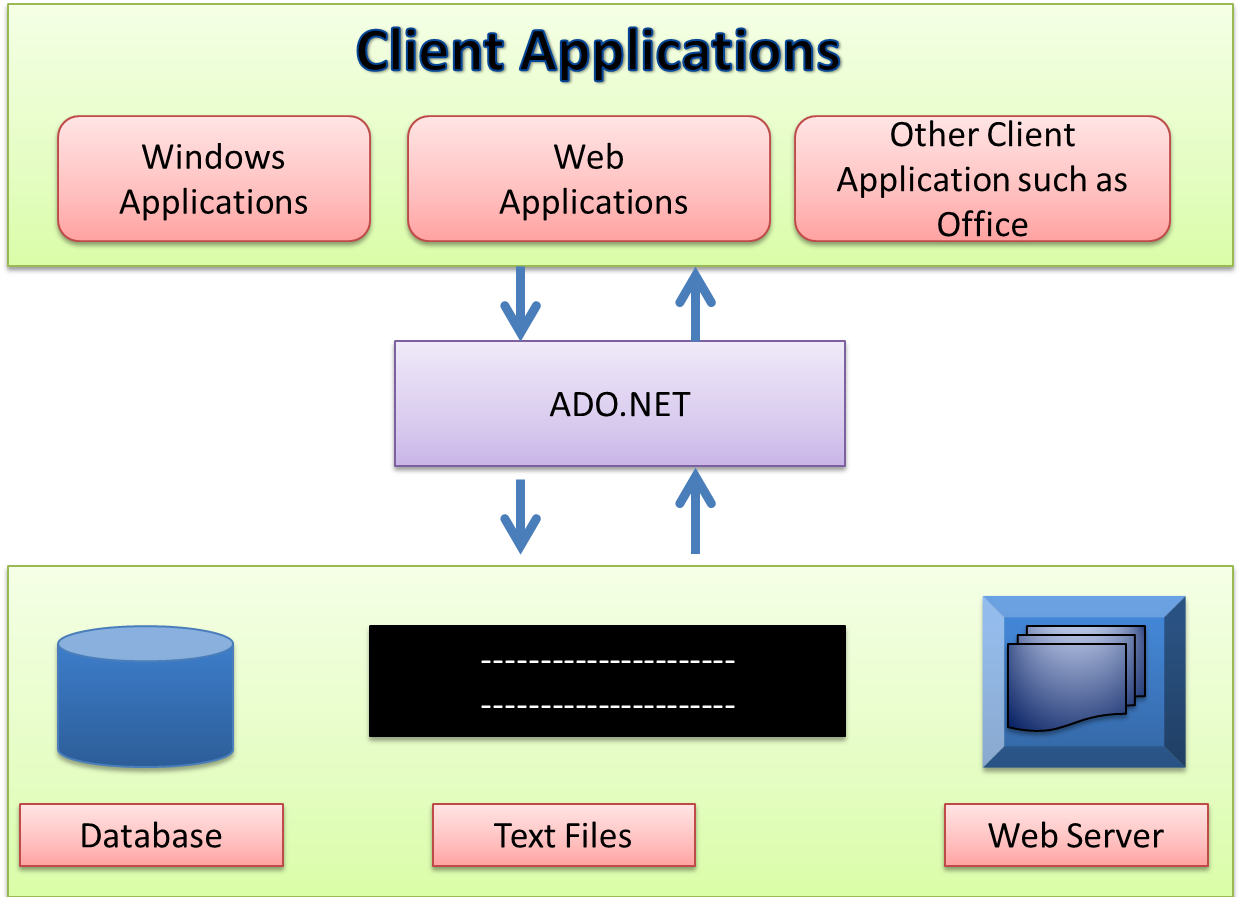 ADO.NET Tutorial - C# Station